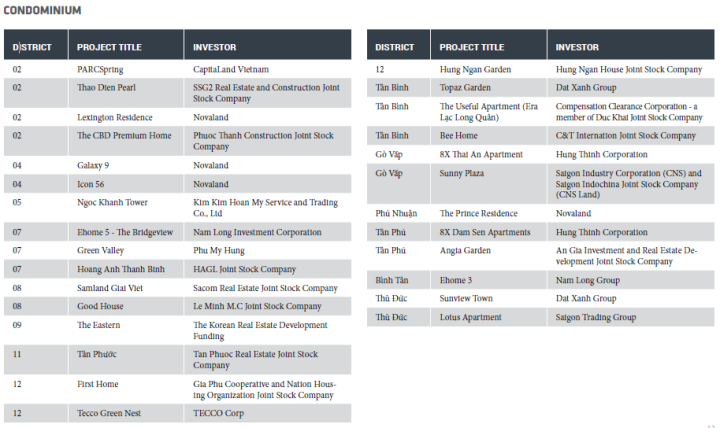 DISTRICT PROjECT TITLE INvESTOR 02 PARCSpring CapitaLand Vietnam 02 Thao Dien Pearl SSG2 Real Estate and Construction Joint Stock Company 02 Lexington Residence Novaland 02 The CBD Premium Home Phuoc Thanh Construction Joint Stock Company 04 Galaxy 9 Novaland 04 Icon 56 Novaland 05 Ngoc Khanh Tower Kim Kim Hoan My Service and Trading Co., Ltd 07 Ehome 5 - The Bridgeview Nam Long Investment Corporation 07 Green Valley Phu My Hung 07 Hoang Anh Thanh Binh HAGL Joint Stock Company 08 Samland Giai Viet Sacom Real Estate Joint Stock Company 08 Good House Le Minh M.C Joint Stock Company 09 The Eastern The Korean Real Estate Development Funding 11 Tân Phước Tan Phuoc Real Estate Joint Stock Company 12 First Home Gia Phu Cooperative and Nation Housing Organization Joint Stock Company 12 Tecco Green Nest TECCO Corp  DISTRICT PROjECT TITLE INvESTOR 12 Hung Ngan Garden Hung Ngan House Joint Stock Company Tân Bình Topaz Garden Dat Xanh Group Tân Bình The Useful Apartment (Era Lạc Long Quân) Compensation Clearance Corporation - a member of Duc Khai Joint Stock Company Tân Bình Bee Home C&T Internation Joint Stock Company Gò Vấp 8X Thai An Apartment Hung Thinh Corporation Gò Vấp Sunny Plaza Saigon Industry Corporation (CNS) and Saigon Indochina Joint Stock Company (CNS Land) Phú Nhuận The Prince Residence Novaland Tân Phú 8X Dam Sen Apartments Hung Thinh Corporation Tân Phú Angia Garden An Gia Investment and Real Estate Development Joint Stock Company Bình Tân Ehome 3 Nam Long Group Thủ Đức Sunview Town Dat Xanh Group Thủ Đức Lotus Apartment Saigon Trading Group